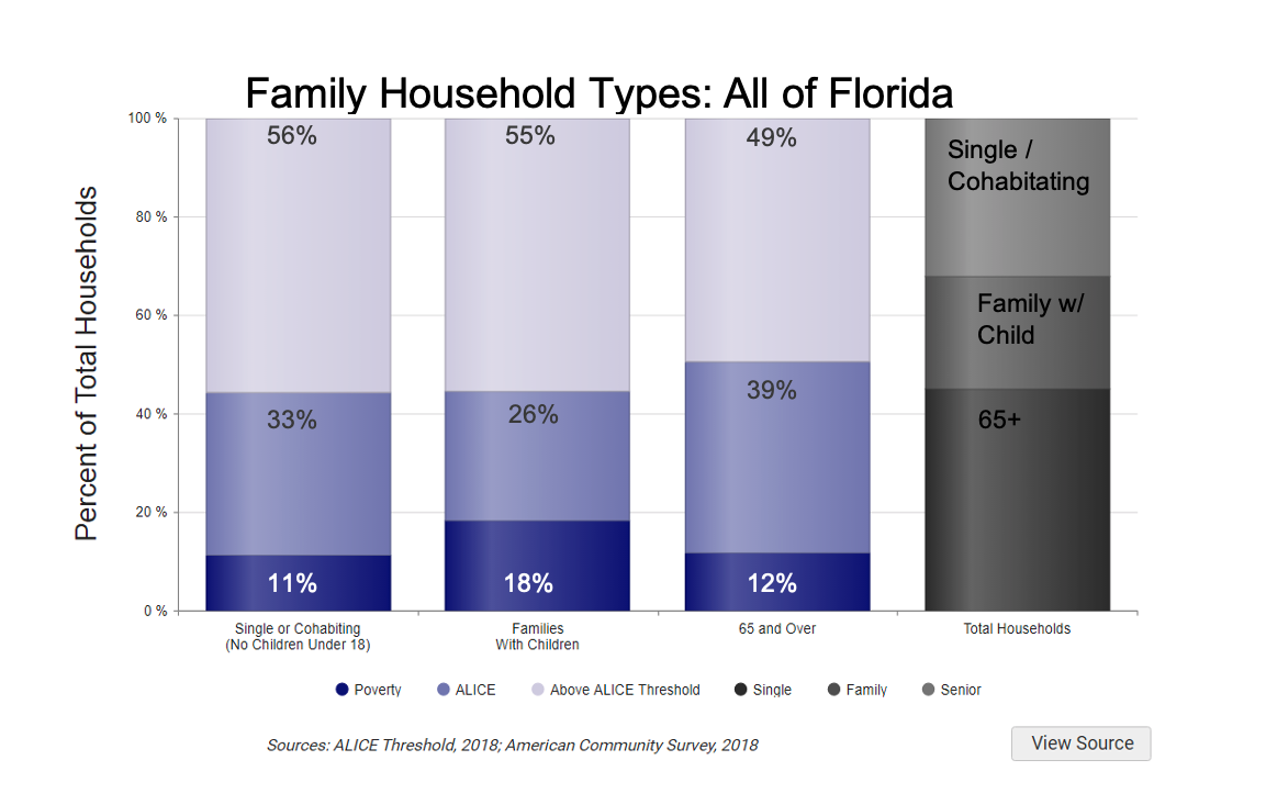 Chart of Family Household Types Across Florida in 2018