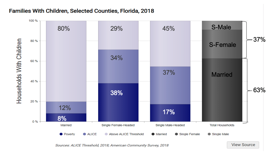 Chart of Families with Children, in selected counties of Florida in 2018